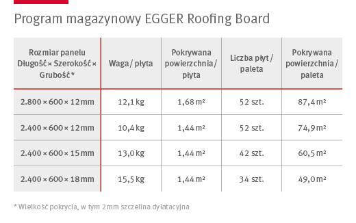Program magazynowy EGGER Roofing Board